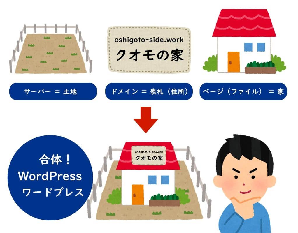 わかりやすいWordPress(ワードプレス)
