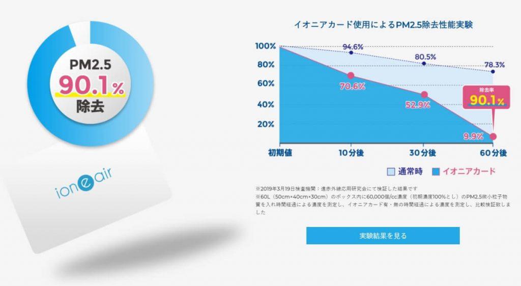 イオニアカードの効果:PM2.5も軽減