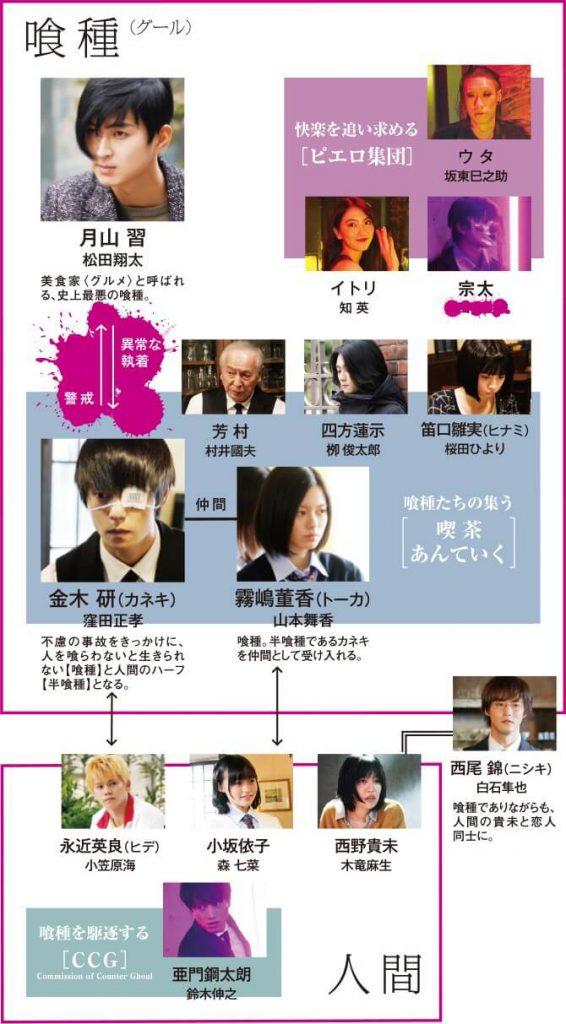 映画「東京グールS」のキャストとスタッフ