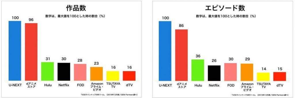 アニメの配信本数が日本で一番多い
