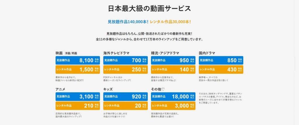U-NEXTは見放題作品の数が140,000本以上!